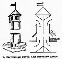 2. Вытяжная труба для скотного двора