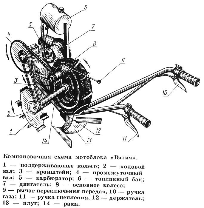 Компоновочная схема мотоблока «Вятич»