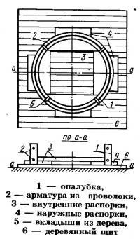 Бетонные кольца для колодца своими руками