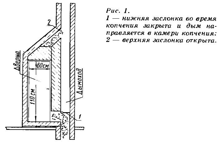 Рис. 1. Коптильня на чердаке