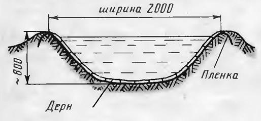 Рис. 1. Котлован с плавными наклонными берегами
