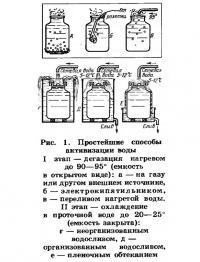 Рис. 1. Простейшие способы активизации воды