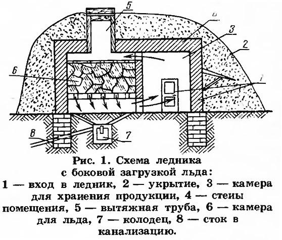 Рис. 1. Схема ледника