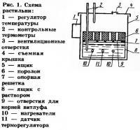 Рис. 1. Схема растильни