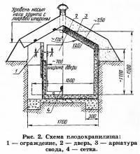 Рис. 2. Схема плодохранилища