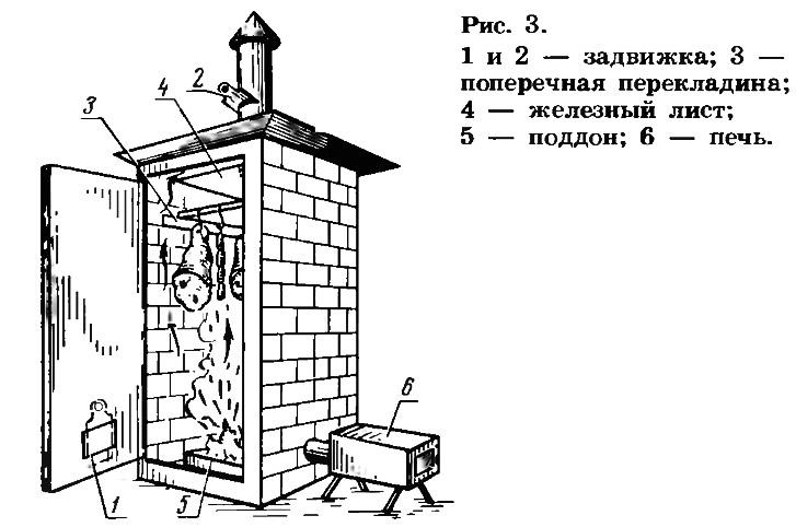 Рис. 3. Коптильня из кирпича