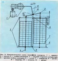 Рис. 5. Кинематическая схема механизма поворота