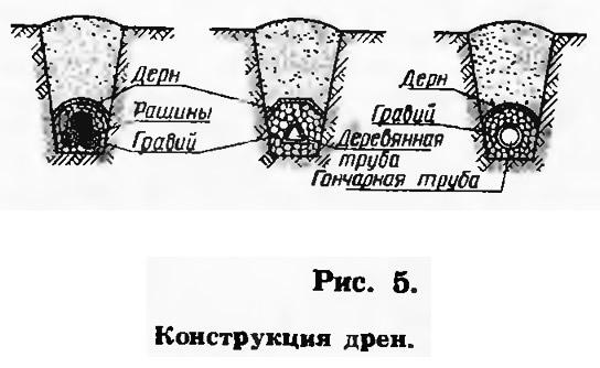 Рис. 5. Конструкция дрен
