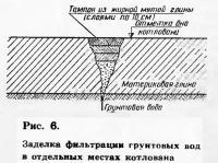 Рис. 6. Заделка фильтрации грунтовых вод в отдельных местах котлована