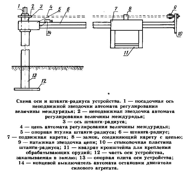 Схема оси и штанги-радиуса устройства