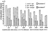 Содержание витамина С и Р в листьях многолетних видов лука