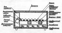 Бытовой инкубатор «Наседка»